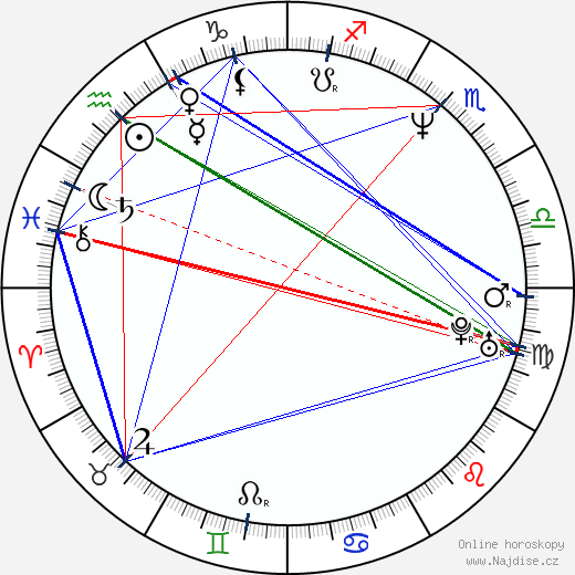 Josef Urban wikipedie wiki 2018, 2019 horoskop