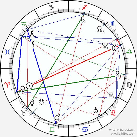 Josef Vaculík wikipedie wiki 2017, 2018 horoskop
