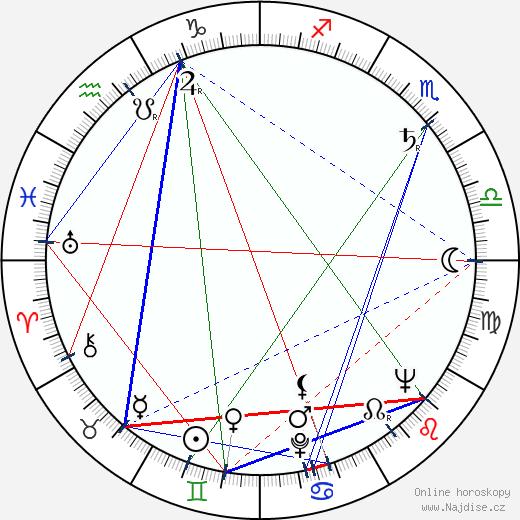 Josef Vágner wikipedie wiki 2017, 2018 horoskop
