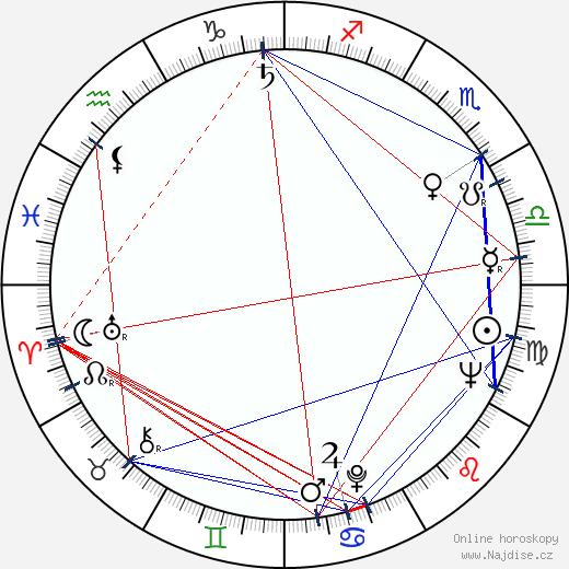 Josef Velda wikipedie wiki 2020, 2021 horoskop