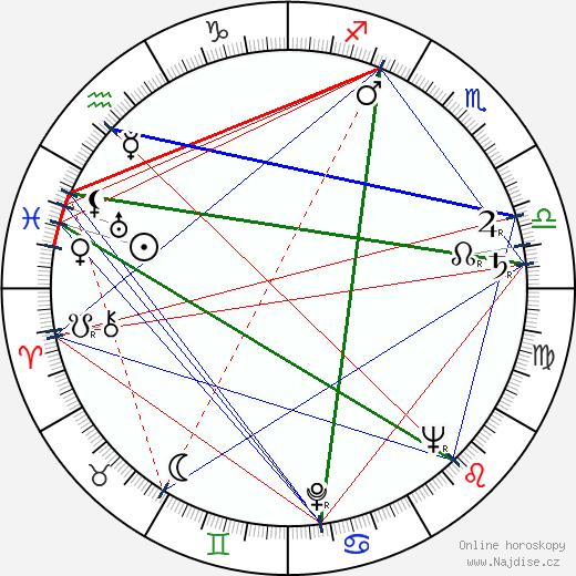 Josef Větrovec wikipedie wiki 2020, 2021 horoskop