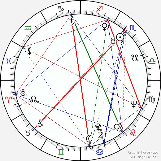Josef Vinklář wikipedie wiki 2019, 2020 horoskop