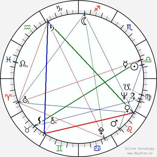 Josef Vondráček wikipedie wiki 2020, 2021 horoskop
