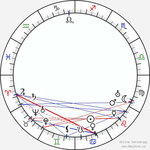 Josef Vošalík wikipedie wiki 2020, 2021 horoskop