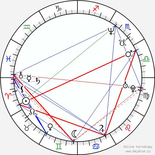 Josef Vozár wikipedie wiki 2019, 2020 horoskop