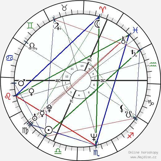 Josefa Idem wikipedie wiki 2017, 2018 horoskop