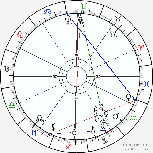 Josemaría Escrivá de Balaguer wikipedie wiki 2019, 2020 horoskop