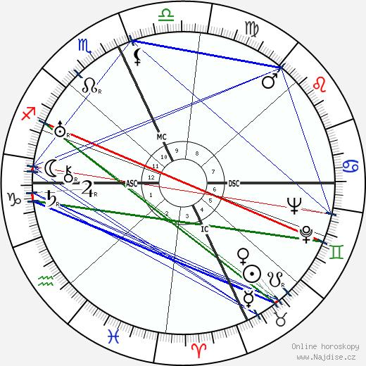 Josep Lluís Sert wikipedie wiki 2018, 2019 horoskop