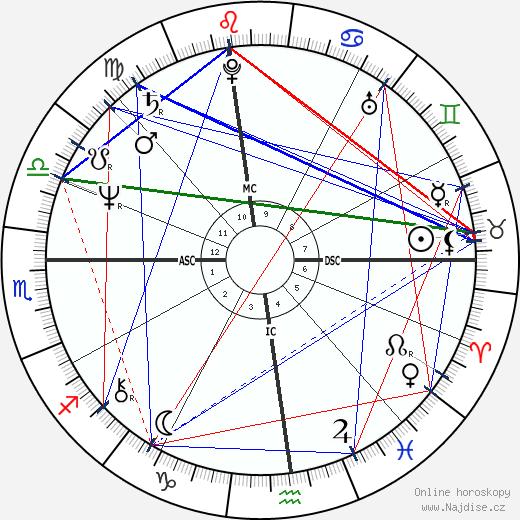 Joseph Abboud wikipedie wiki 2018, 2019 horoskop