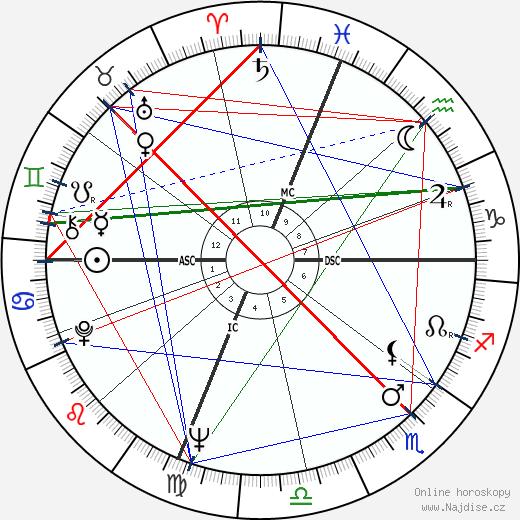 Joseph Allen wikipedie wiki 2019, 2020 horoskop