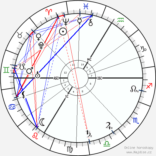 Joseph Caillaux wikipedie wiki 2018, 2019 horoskop