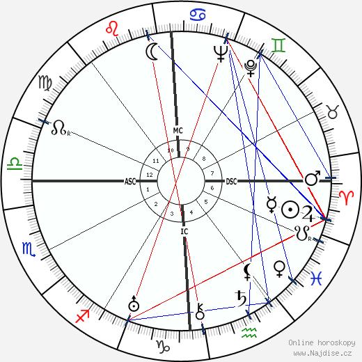 Joseph Campbell wikipedie wiki 2018, 2019 horoskop