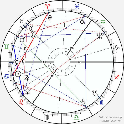 Joseph Chamberlain wikipedie wiki 2019, 2020 horoskop