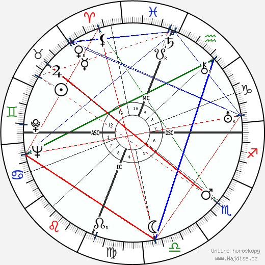 Joseph Cotten wikipedie wiki 2020, 2021 horoskop