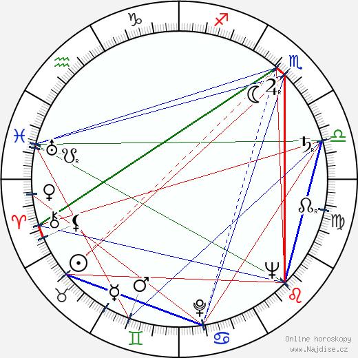 Joseph Heller wikipedie wiki 2020, 2021 horoskop