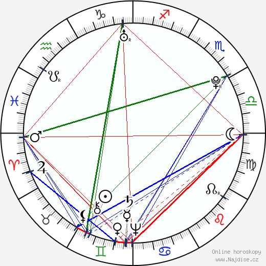 Joseph Ignace Guillotin wikipedie wiki 2019, 2020 horoskop