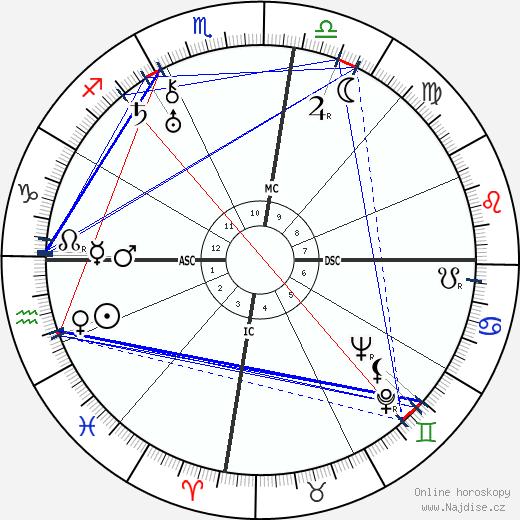 Joseph Kessel wikipedie wiki 2019, 2020 horoskop