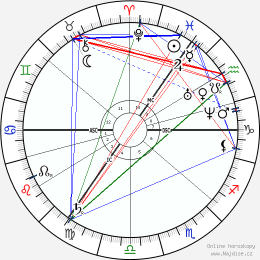Joseph M. Wade wikipedie wiki 2019, 2020 horoskop