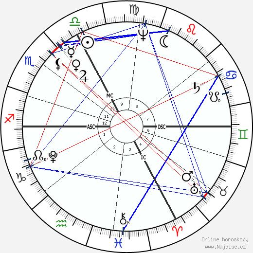 Joseph Madersperger wikipedie wiki 2018, 2019 horoskop