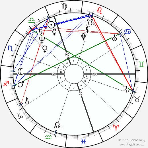 Joseph P. Kennedy II wikipedie wiki 2017, 2018 horoskop