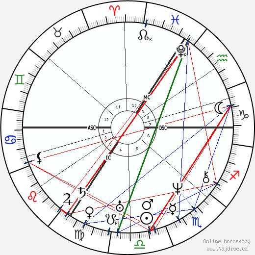 Joseph Plateau wikipedie wiki 2019, 2020 horoskop
