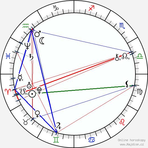 Joseph Pulitzer wikipedie wiki 2020, 2021 horoskop