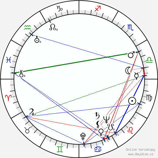 Joseph Quillan wikipedie wiki 2018, 2019 horoskop