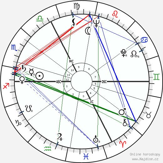Joseph Tellechea wikipedie wiki 2020, 2021 horoskop