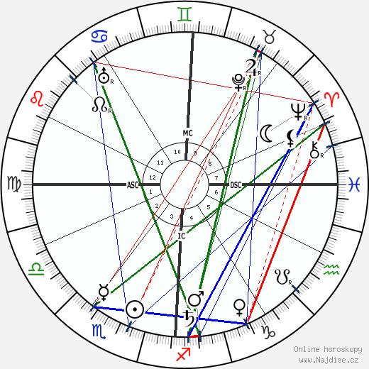 Joseph Vacher wikipedie wiki 2018, 2019 horoskop