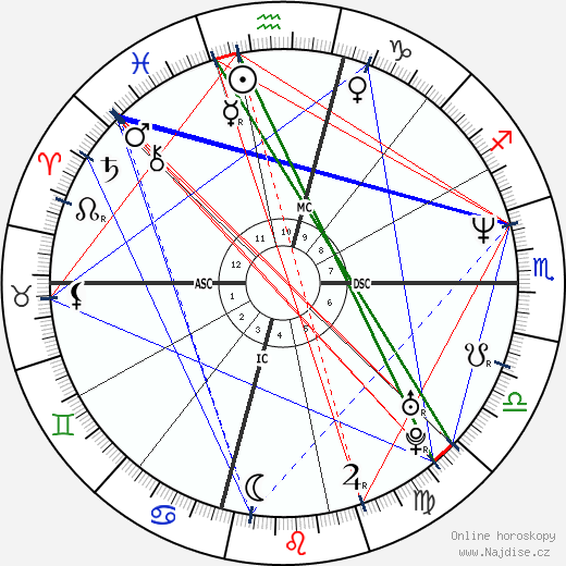 Josh Brolin wikipedie wiki 2019, 2020 horoskop