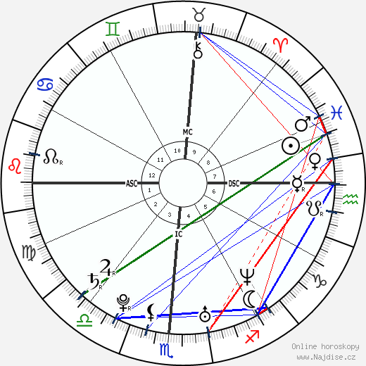 Josh Groban wikipedie wiki 2018, 2019 horoskop
