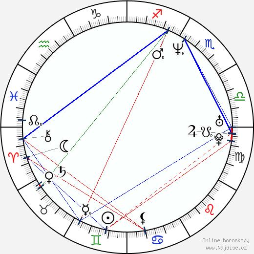 Josh Hamilton wikipedie wiki 2019, 2020 horoskop