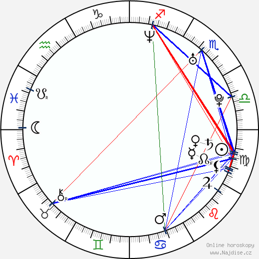 Josh Hammond wikipedie wiki 2019, 2020 horoskop