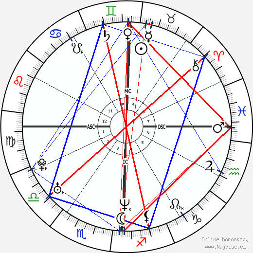 Josh Homme wikipedie wiki 2017, 2018 horoskop