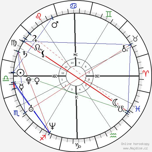 Josh Klinghoffer wikipedie wiki 2019, 2020 horoskop