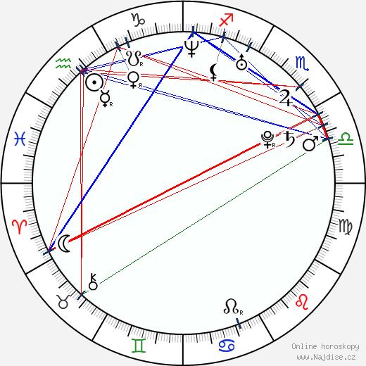 Josh Koffman wikipedie wiki 2018, 2019 horoskop