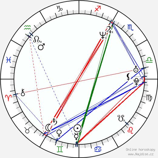 Josh Lucas wikipedie wiki 2019, 2020 horoskop