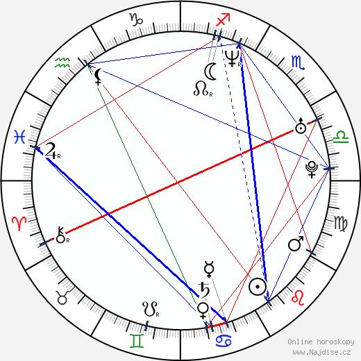 Josh Radnor wikipedie wiki 2018, 2019 horoskop