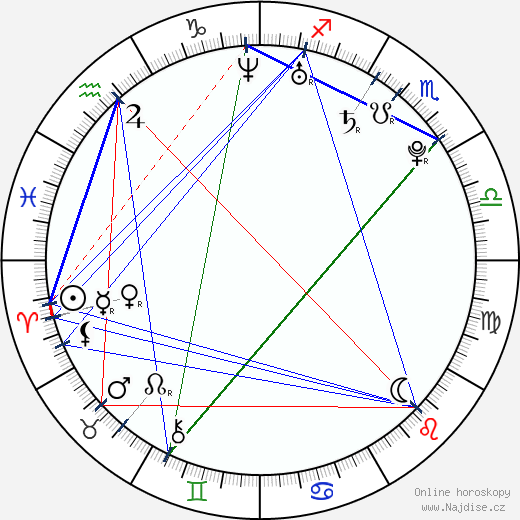 Josh Zuckerman wikipedie wiki 2018, 2019 horoskop