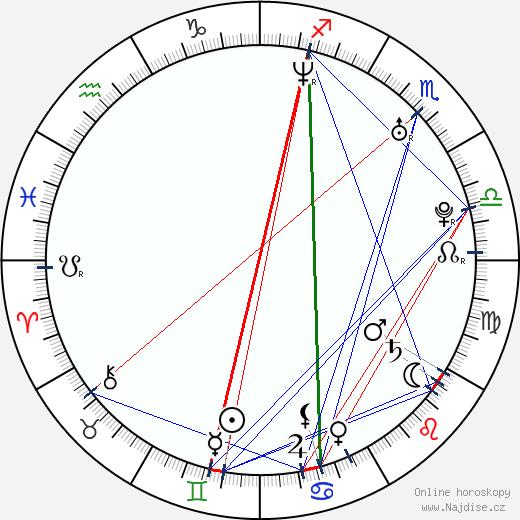 Joshua Jackson wikipedie wiki 2018, 2019 horoskop
