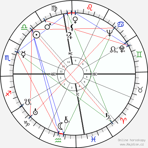 Joshua Logan wikipedie wiki 2018, 2019 horoskop