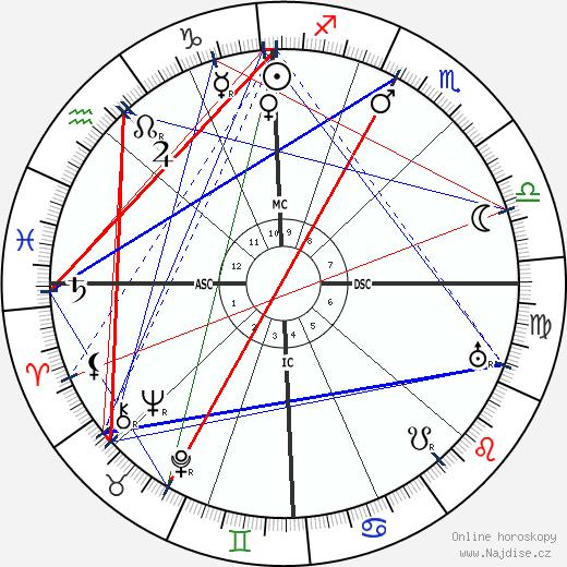 Josif Vissarionovič Stalin wikipedie wiki 2020, 2021 horoskop