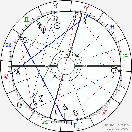 Josip Broz Tito wikipedie wiki 2018, 2019 horoskop