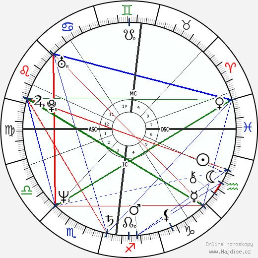 Joslynn Smyth wikipedie wiki 2020, 2021 horoskop