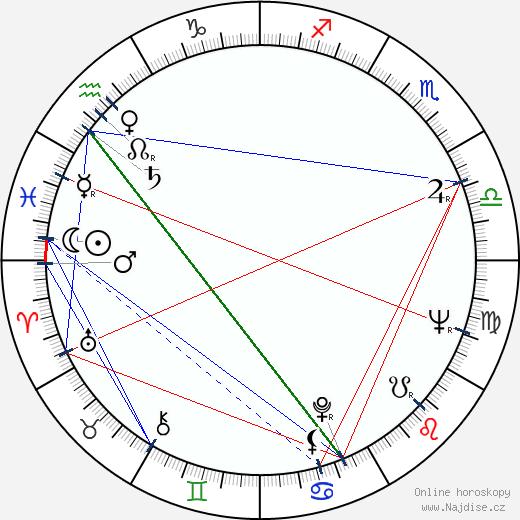 Jost Vacano wikipedie wiki 2017, 2018 horoskop