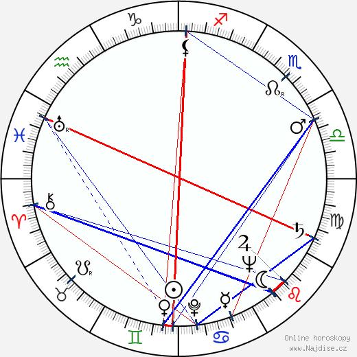 Jouko Ignatius wikipedie wiki 2018, 2019 horoskop