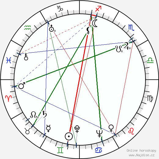 Jozef Budský wikipedie wiki 2018, 2019 horoskop