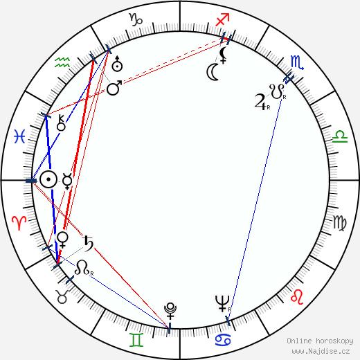 Jozef Čierny wikipedie wiki 2019, 2020 horoskop