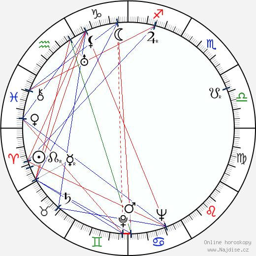 Jozef Gabčík wikipedie wiki 2019, 2020 horoskop
