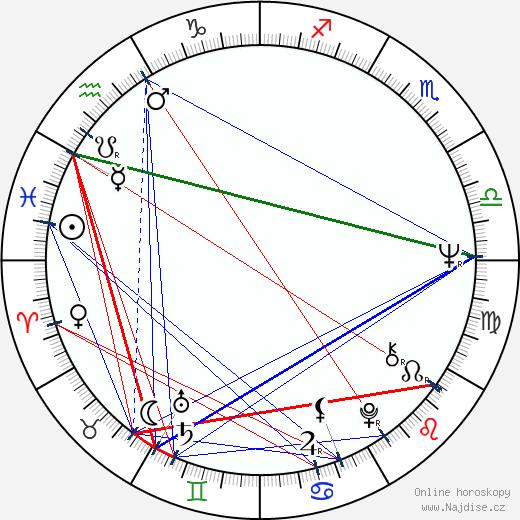 Jozef Mokoš wikipedie wiki 2019, 2020 horoskop